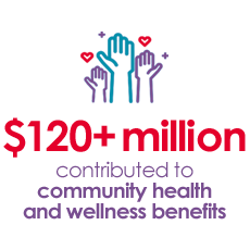 $128M+ contributed to community health & wellness b