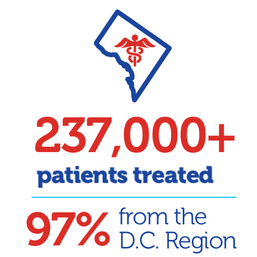 230,000+ patients treated with 98% from the D.C. Region