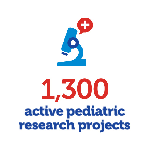 1,100 active pediatric research projects