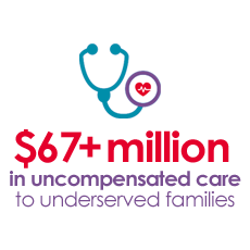 $71 Million contributed to provide uncompensated care